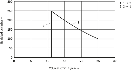 KKDEN8 N/P (Standard-Performance) - 2/2-Wege-Schieberventil ...