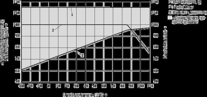 KKDER1 C/U (High-Performance) - 3/2-Wege-Schieberventil ...