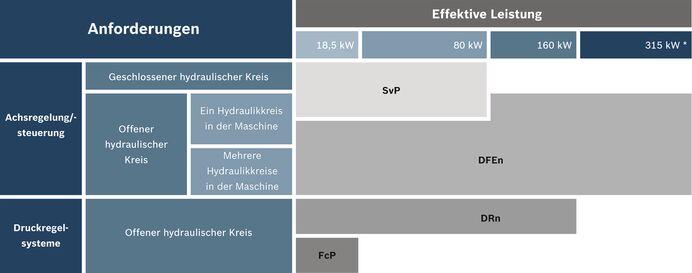 Drehzahlvariable Pumpenantriebe - Sytronix - Bosch Rexroth Deutschland