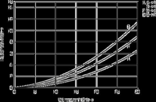 VEDS-10A-43 - 4/3-Wege-Schieberventil, direktgesteuert, mit ...