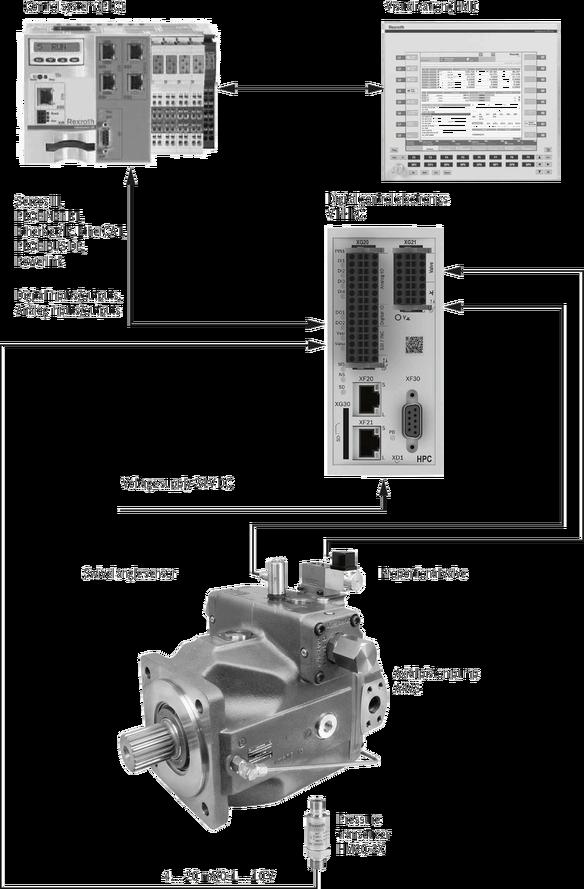 Digital control electronics for axial piston pumps   Bosch